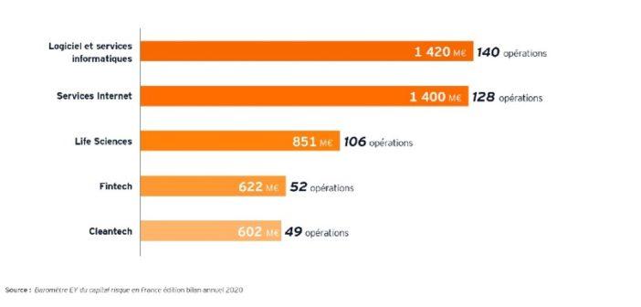 Mirakl et Contentsquare contribuent à une année record de levées de fonds pour la French Tech